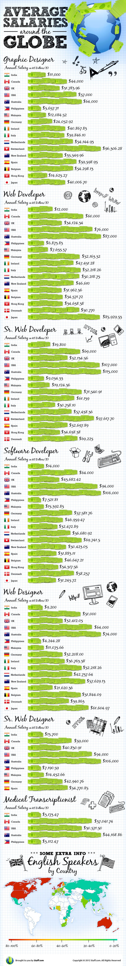 Pinoy developer salaries, the lowest in the world?