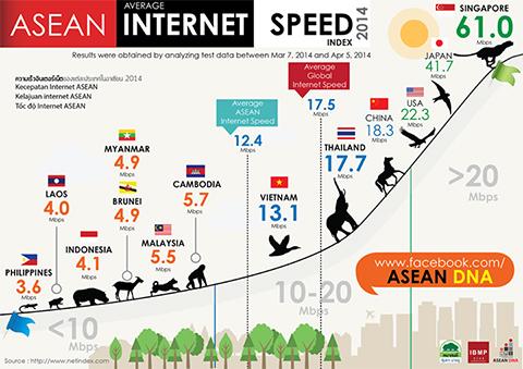 ASEAN INTERNET SPEED