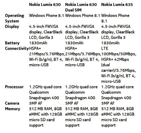 lumia 630_lumia 635_specs