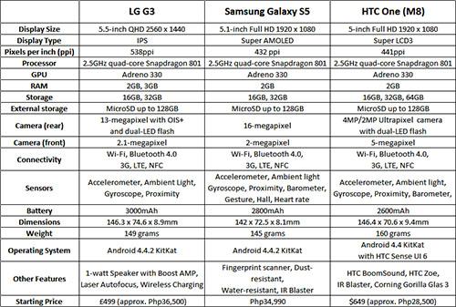 G3 S5 M8 specs comparison