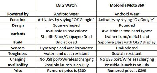 G_Watch_Moto_360_comparison