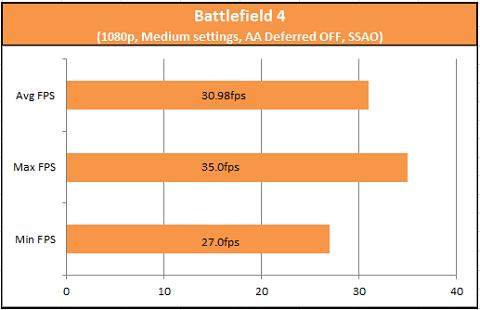 Battlefield 4 A10-750K