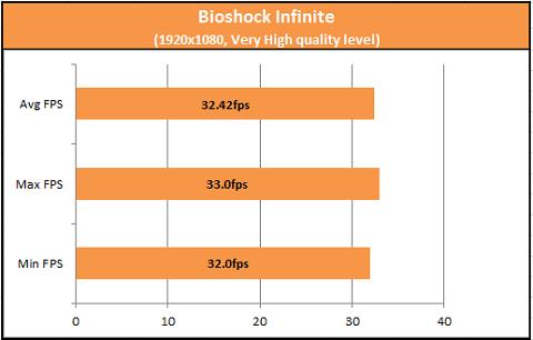 Bioshock Infinite A10-7850K