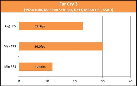 Far Cry 3 A10-7850K