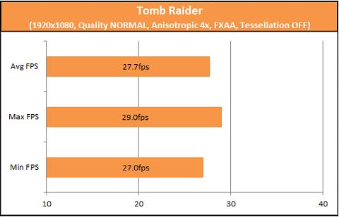 Tomb Raider A10-7850K