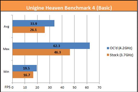 Unigine A10-7850K Basic