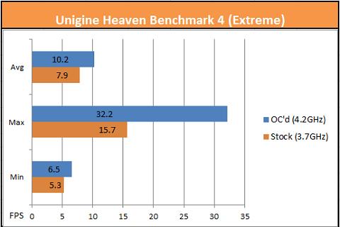 Unigine A10-7850K Extreme