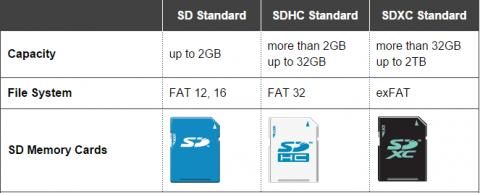 sd format