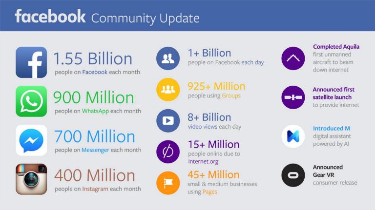 facebook-community-update-november