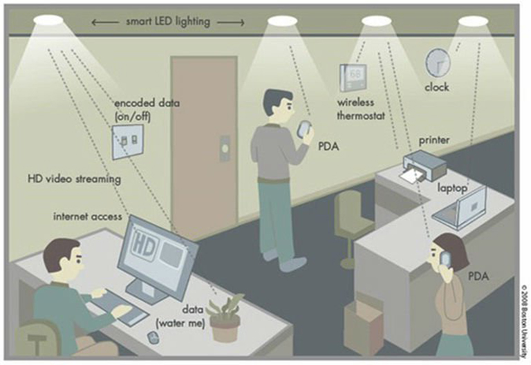 Li-Fi is 100 times faster than Wi-Fi in transmitting data