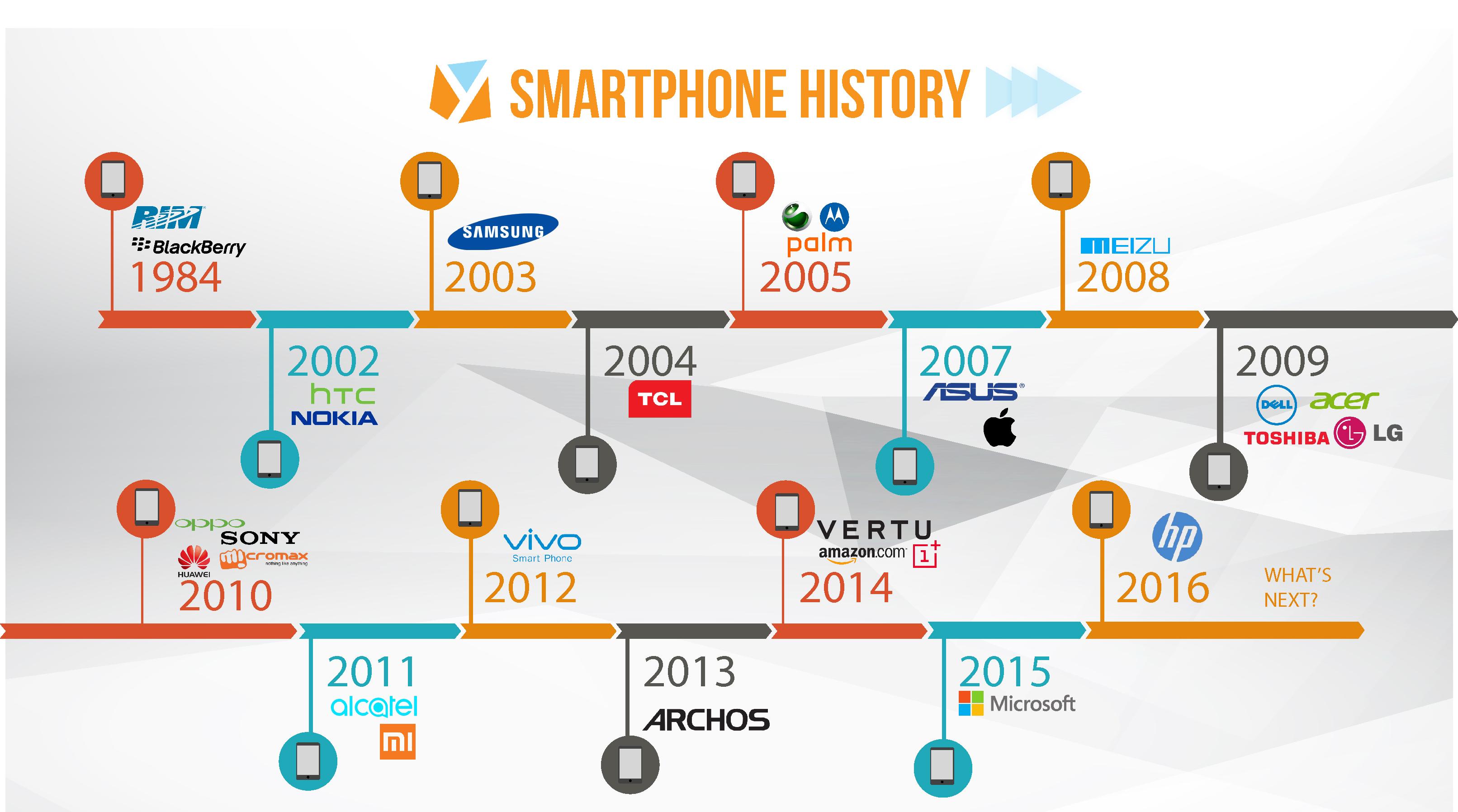 Infographic: Smartphone Vendor History