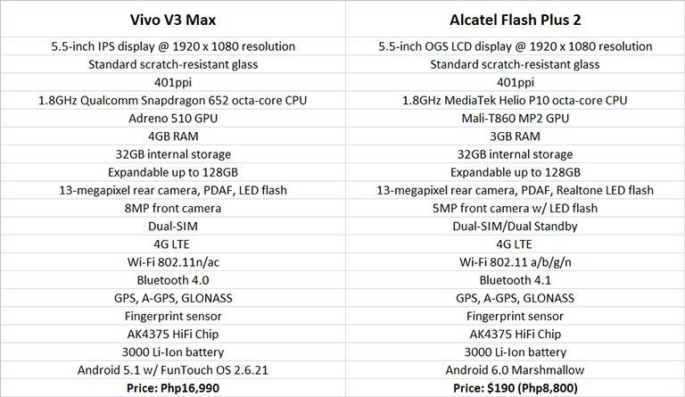 vivov2max-vs-alcatelflashplus2-specscomparison