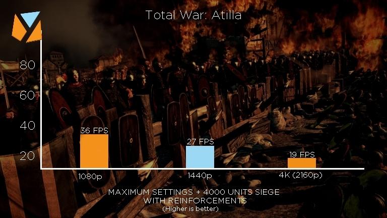 Final Total War Atilla