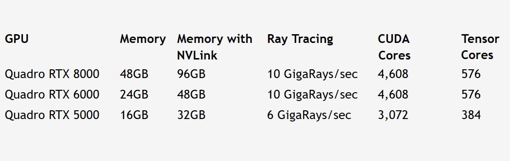 NVIDIA intros Quadro RTX Turing architecture GPUs — 911 PH